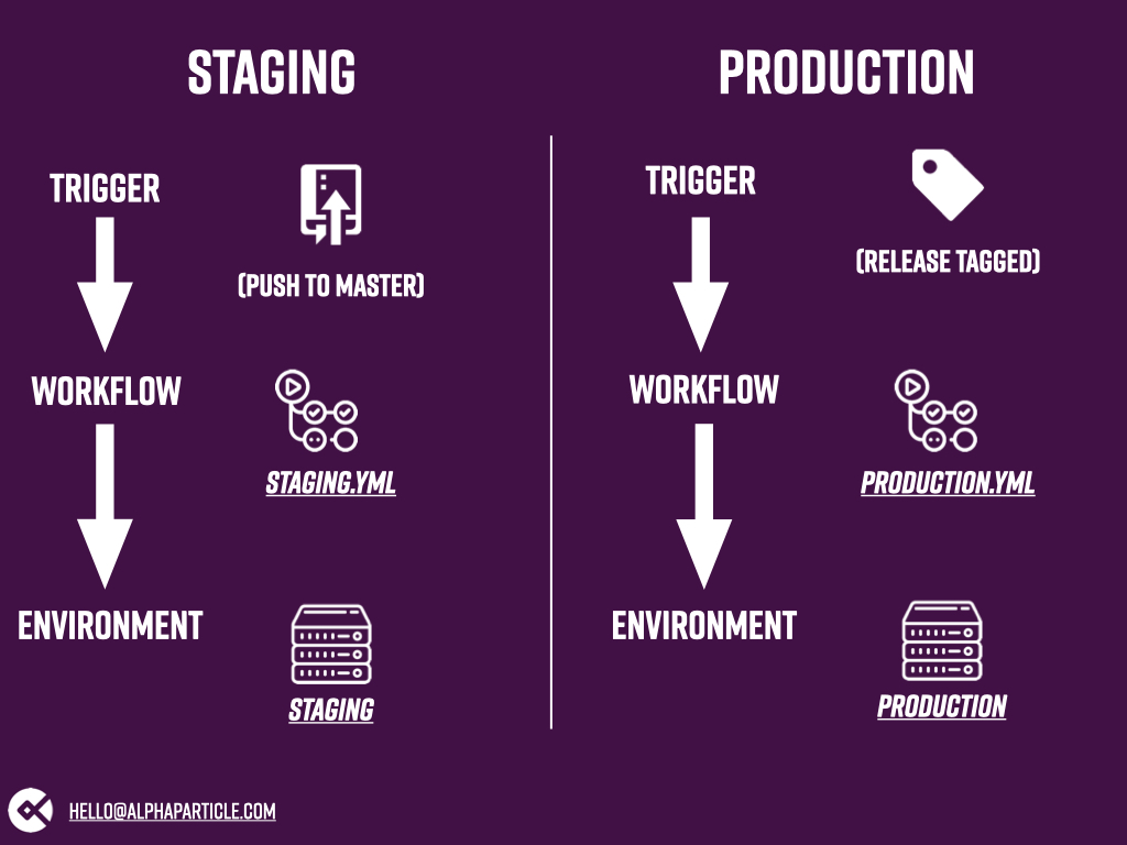 Graphic showing our two workflows